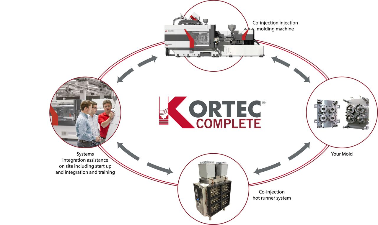Kortec Complete - graphic preview