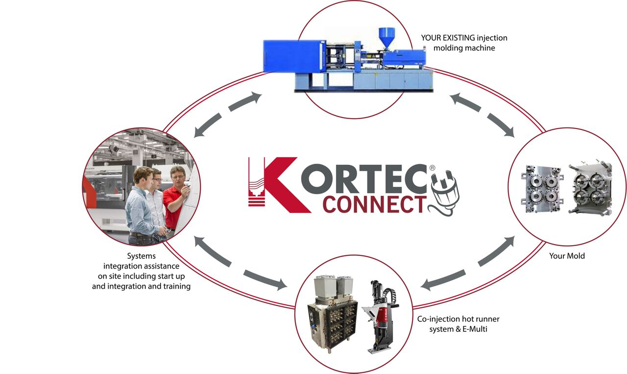 Kortec Connect - graphic preview