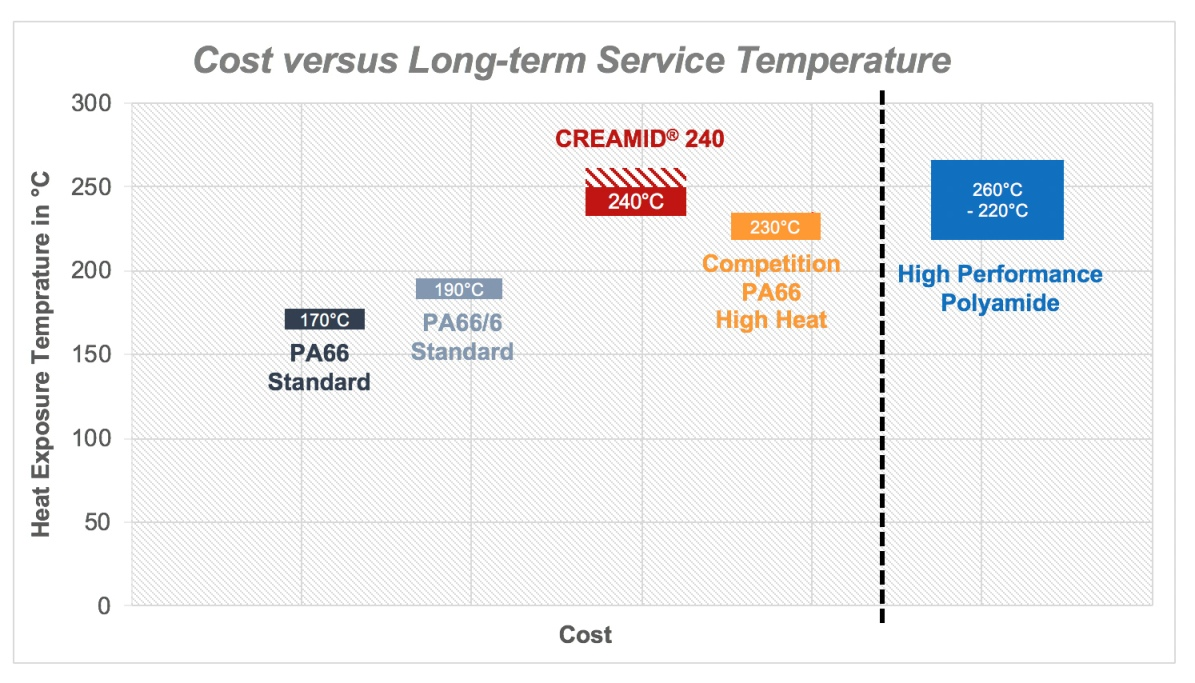01. Cost versus Heat Aging Performance ENG