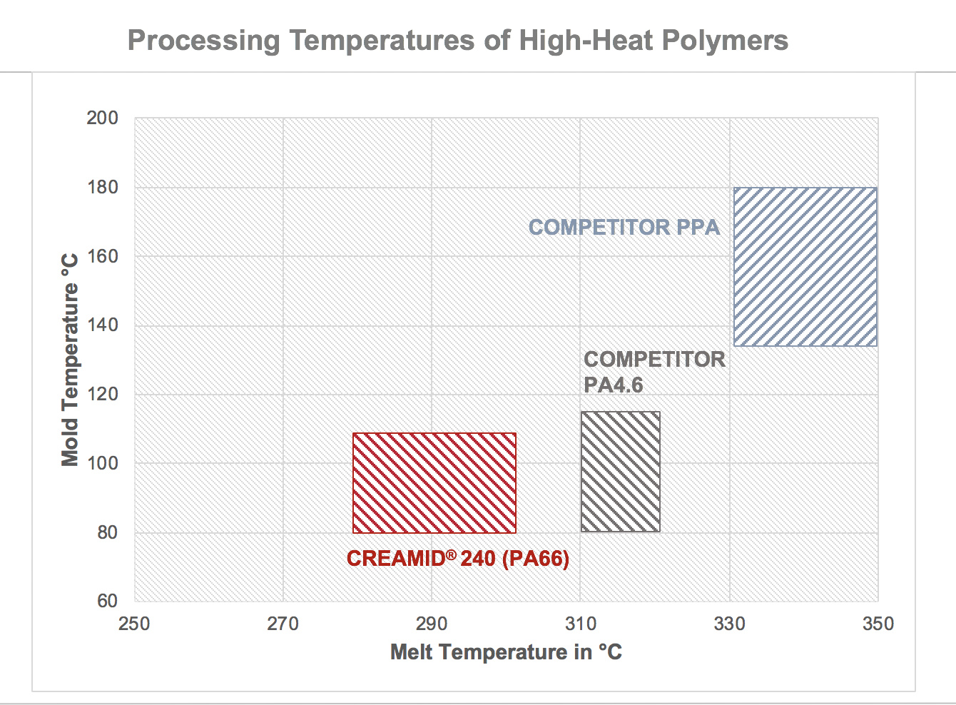 03. Processing Temperatures Compared ENG